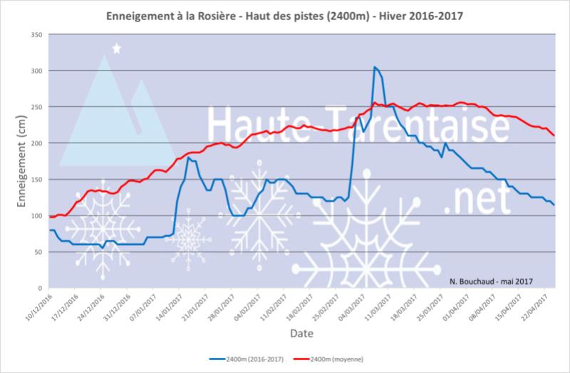 Historique de l'enneigement en Haute-Tarentaise - Page 4 17haut11