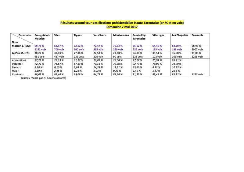 [Haute-Tarentaise] Élections présidentielles! - Page 2 17pres12
