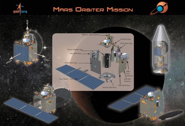 5 novembre 2013 - Mars Orbiter Mission (MOM) / L'Inde se lance à l'assaut de la planète rouge / Mission réussie 24 septembre 2014 Mom-4110