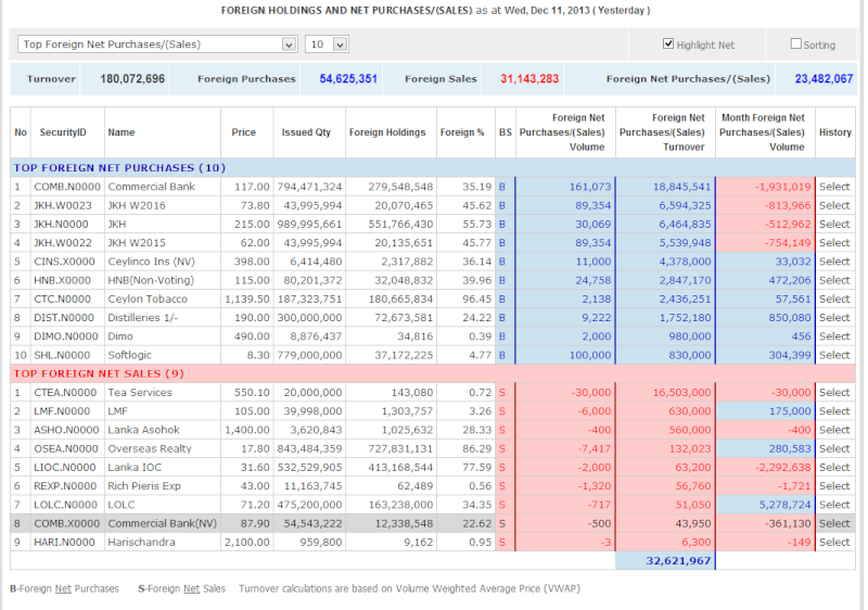 Foreign Holdings and Net Purchases/(Sales) on Dec 11, 2013 Foreig10