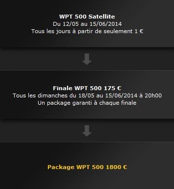 Bwin.fr - WPT 500 Bwin_w11