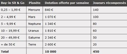 PokerStars.fr - Bataille des Planètes Sit&Go Stars_16