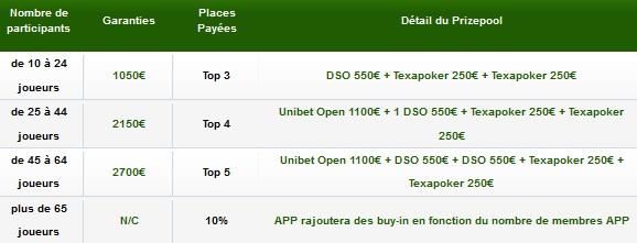 Unibet.fr - APP (All Poker Players) Unibet21