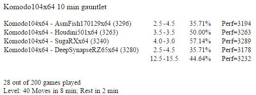 Komodo104x64 gauntlet for my rating list Screen16