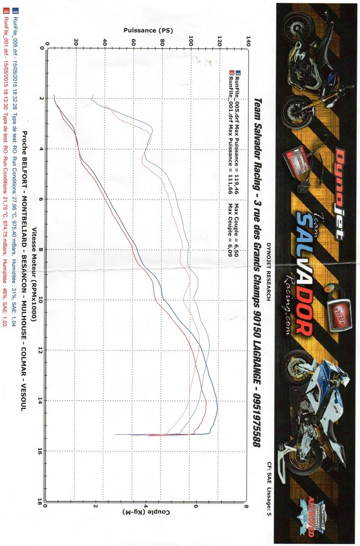 Resultat passage au Banc de vos motos Img_0610