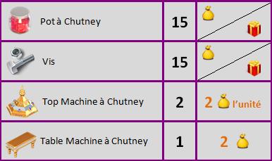 Machine à Chutney Sans_t58