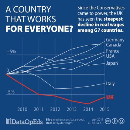 Wages and wealth distribution Wages_10