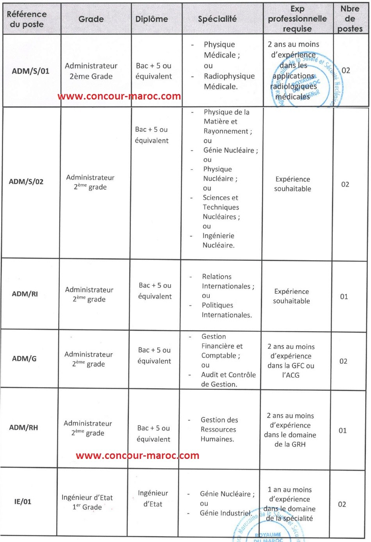 الوكالة المغربية للأمن والسلامة في المجالين النووي والإشعاعي : مباراة لتوظيف 04 تقني من الدرجة الثالثة و 02 مساعد تقني من الدرجة الثالثة و 04 مهندس دولة من الدرجة الأولى و 08 متصرف من الدرجة الثانية آخر أجل لإيداع الترشيحات 8 ماي 2017 Concou71