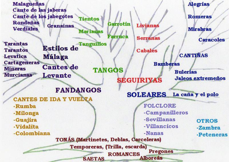 Buleria Valter Luis Arbol10