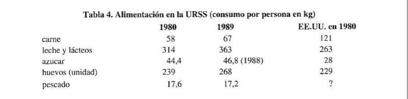 ¿La economía de la URSS crecía mas rápido que EUA en la década de los 80? Captur17