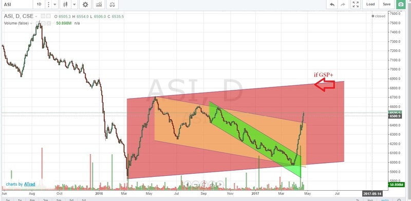 ASI Chart 21.04.2017 Asi_2510