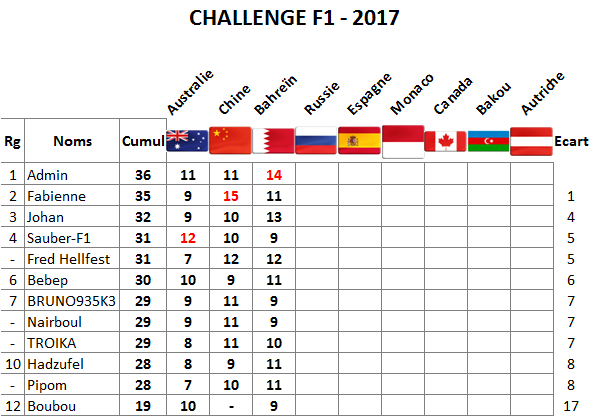 Classement Challenge F1 2017 Bahrei10