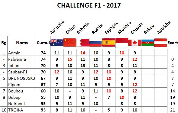 Classement Challenge F1 2017 Canada10