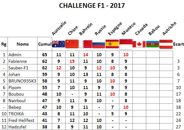 Classement Challenge F1 2017 Monaco10