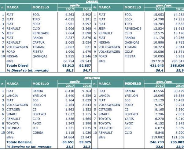 TOP 10 Italia primo Semestre 2016 - Pagina 5 Frfr10