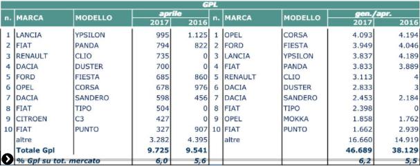 TOP 10 Italia primo Semestre 2016 - Pagina 5 Vfds10