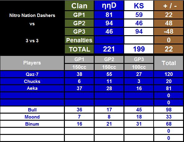 IT n°74: Nitro Nation Dashers 237810