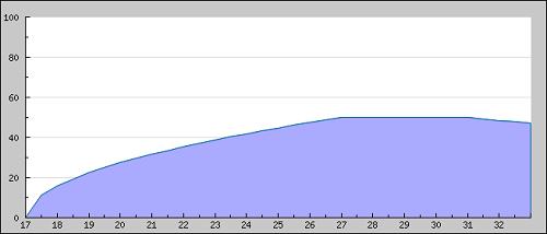 [ Présentation des courbes ] La_cou12