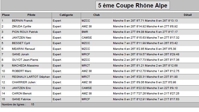"""5 ème coupe Rhône Alpes Grenoble le 13-14/05/2017 """"inscriptions ouvertes"""" Expert10"""