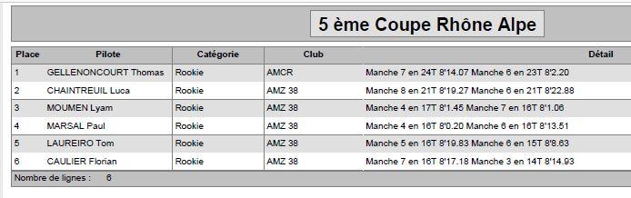 """5 ème coupe Rhône Alpes Grenoble le 13-14/05/2017 """"inscriptions ouvertes"""" Rookie10"""