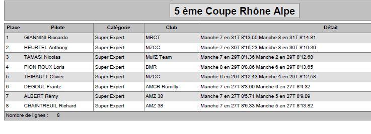 """5 ème coupe Rhône Alpes Grenoble le 13-14/05/2017 """"inscriptions ouvertes"""" Supert10"""