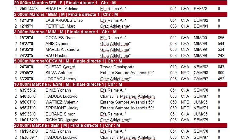 Record de France pour Yohan DINIZ sue 20 000m. 1_cha_13