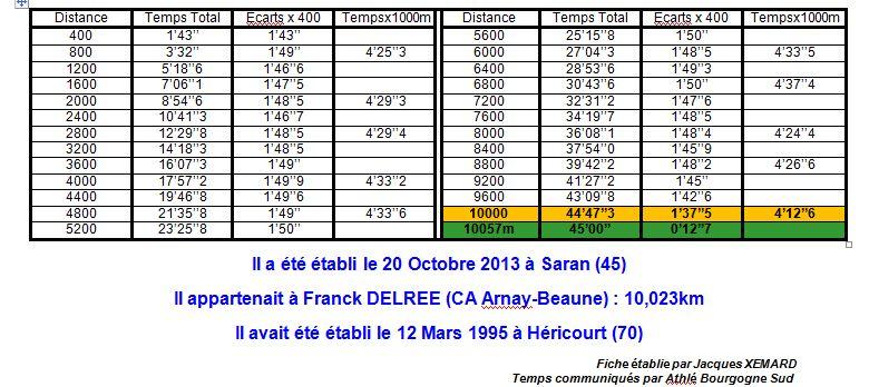 Records de France Cadets du 45minutes 1_rf_c11