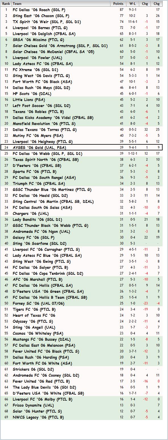 '06 Girls FBR Rankings 11-06-13 Fbr_no11