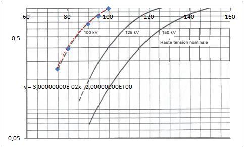 """mise en oeuvre de la nouvelle norme NF C15-160 de mars 2011 :""""installations pour la production et l'utilisation de rayonnements X- Exigences de radioprotection"""" Foncti10"""