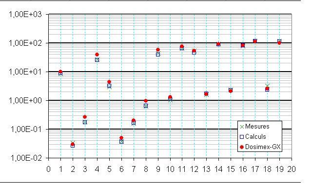 calcul diffusé  geneX Diffus10