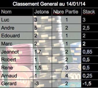 Classement General (ceci est un exemple) Cg10