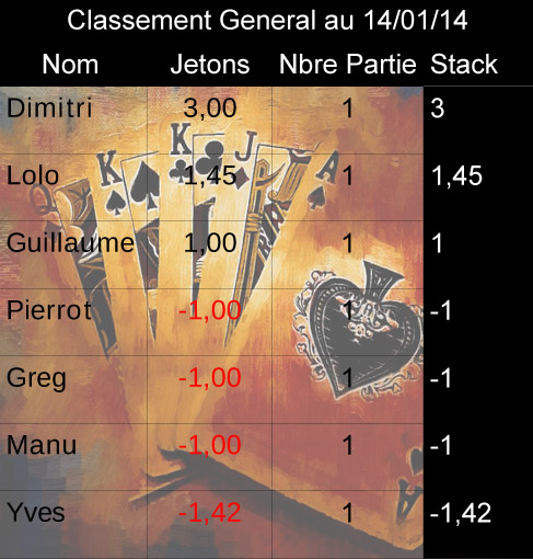 Classement General (Etape 1) Clai10