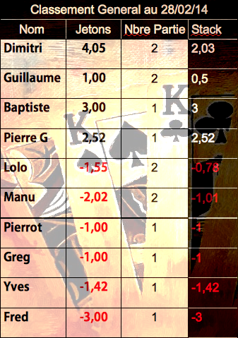 Classement General (Etape 2)  Classi10