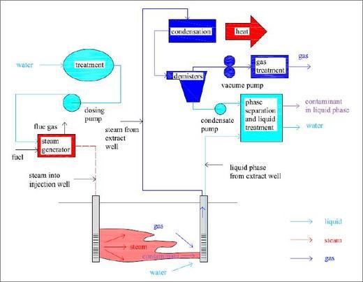Servicios de Agua   principales campos de servicio - Referencia  Diagra10
