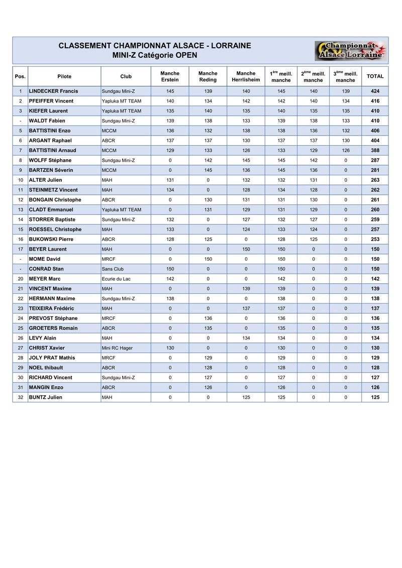 Classement Général CAL 2016/2017 Cal20113