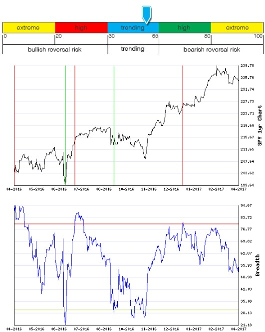 Stocks Trade Signals - Page 13 Breadt13