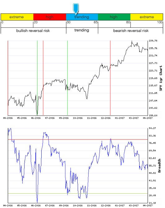 Stocks Trade Signals - Page 13 Breadt14