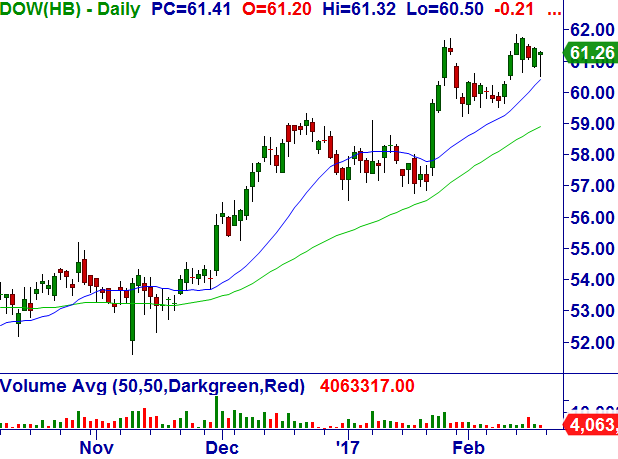 The Dow Chemical Company (DOW) Dow_ch10
