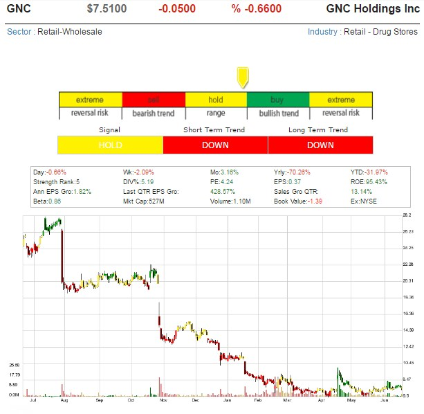 One Hot Stock Picks ! - Page 10 Gnc_ho10