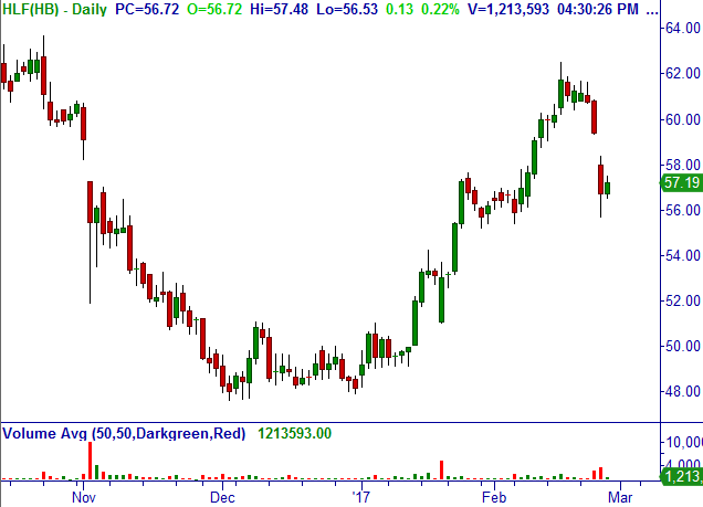 Herbalife Ltd. (HLF) Herbal10