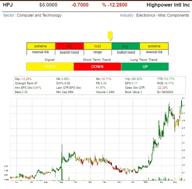 One Hot Stock Picks ! - Page 10 Highpo10