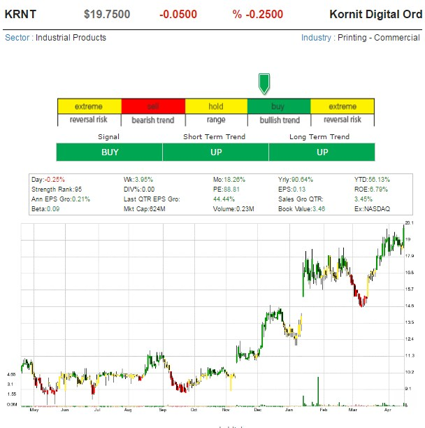 One Hot Stock Picks ! - Page 9 Kornit10