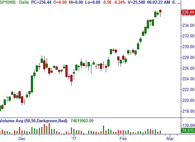 S&P 500  Spdr_s10