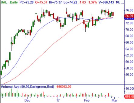 United Continental Holdings, Inc. (UAL) United10