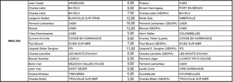 [MUTATIONS] Mouvement intra 2017 - Académie de CAEN - Page 3 Cs_ang10