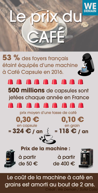 Café : pour économiser 200 euros par an, dites adieu aux capsules 1499