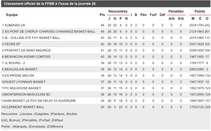 Equipe, Calendrier et Résultats du FCM Captur18