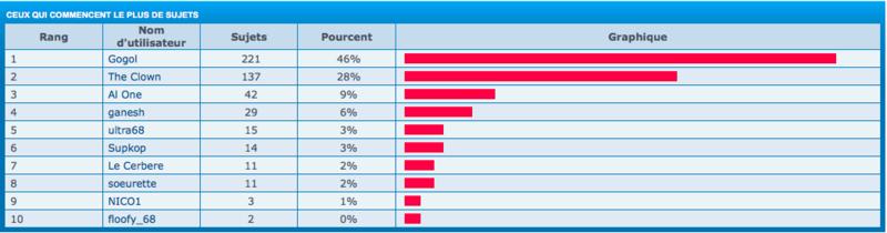 Stats en vrac Ceux_q10