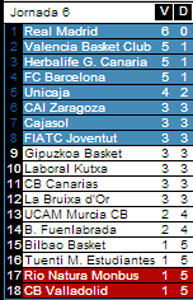 Liga Endesa 2013  / 14 Zzzend10
