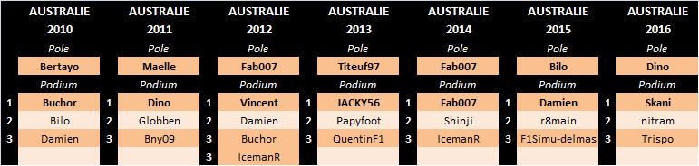 Grand Prix d'Australie 2017 Aus-pa10